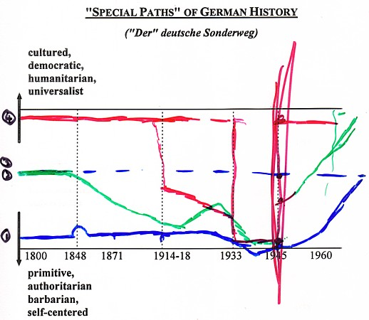 """german sonderweg thesis Sonderweg: a historiographical examination of the debate surrounding germany's """"special path"""" left: der kaisersstandarte, the imperial standard of the german empire."""