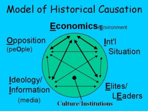 causation in history essay Theories of accident causation there are several major theories concerning accident causation, each of which has some explanatory and predictive value.