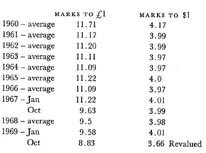 Historical US Dollars to German Marks currency conversion